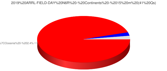 2019 ARRL-FIELD-DAY N6R - Continents - 15 m (41 Qs)